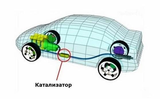 Какие бывают катализаторы в машине